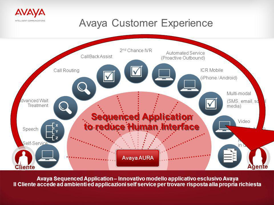 Avaya Customer Experience