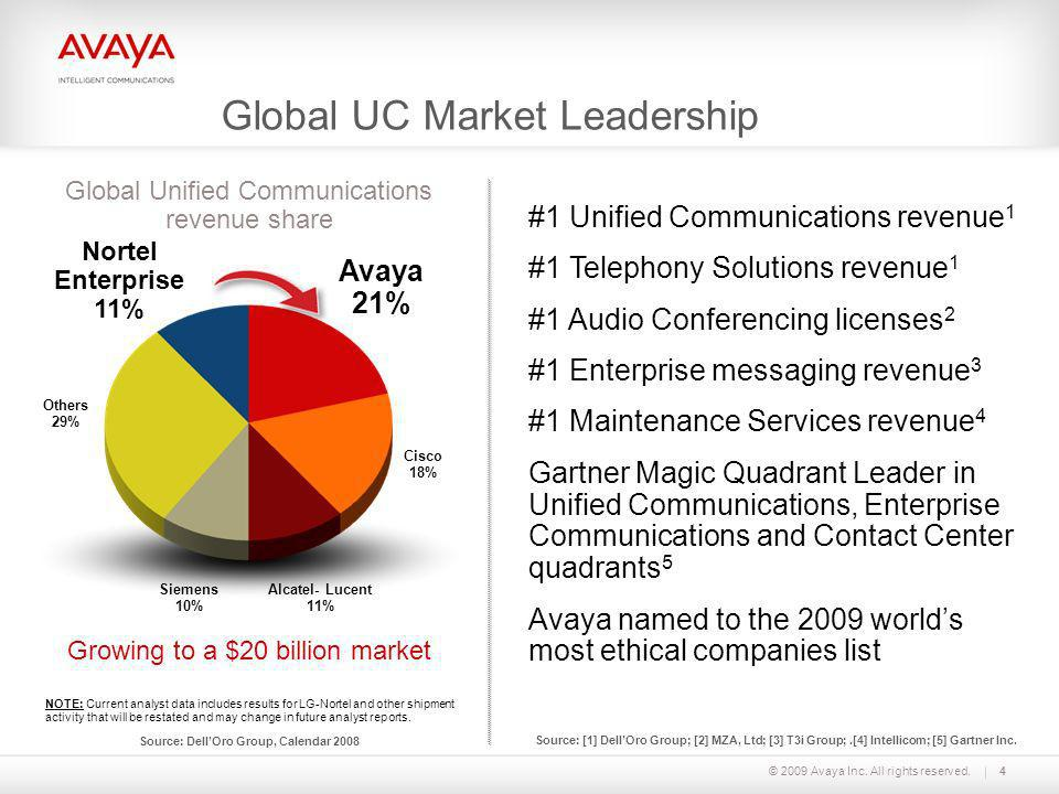 Global UC Market Leadership