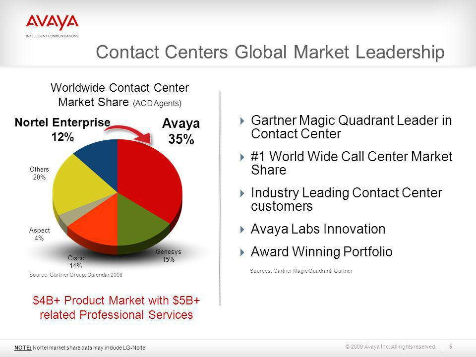 Contact Centers Global Market Leadership