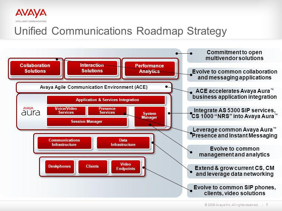 Unified Communications Roadmap Strategy
