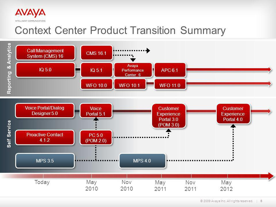 Context Center Product Transition Summary