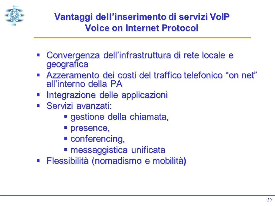Vantaggi dell'inserimento di servizi VoIP Voice on Internet Protocol