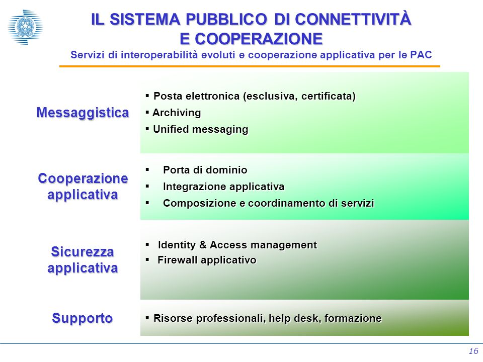Cooperazione applicativa Sicurezza applicativa