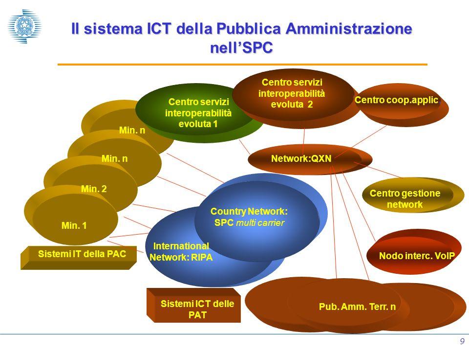 Il sistema ICT della Pubblica Amministrazione nell'SPC