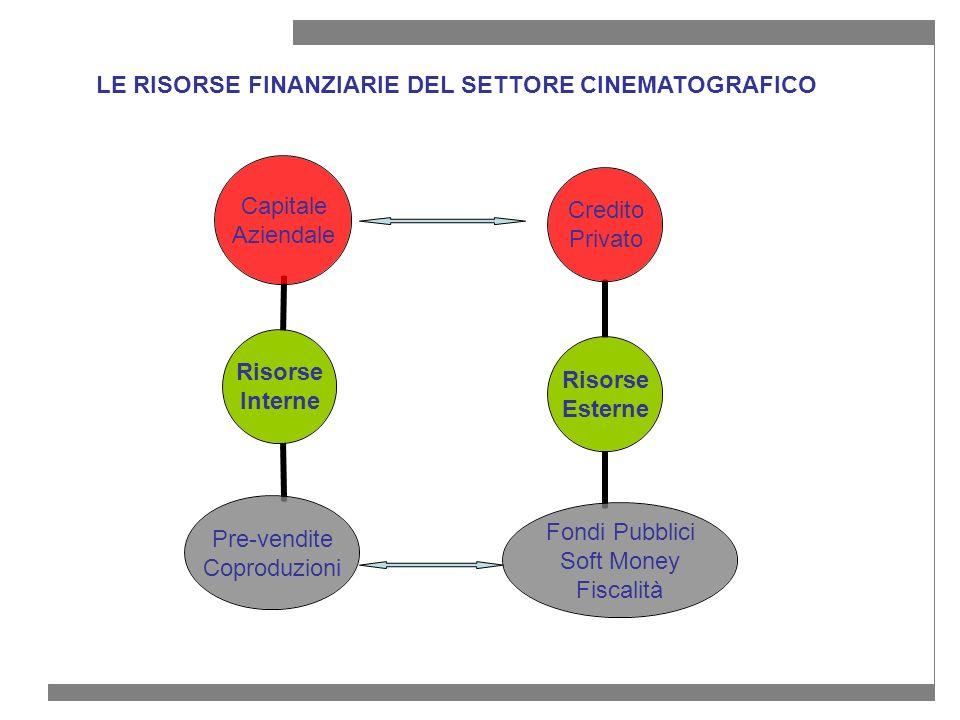 LE RISORSE FINANZIARIE DEL SETTORE CINEMATOGRAFICO