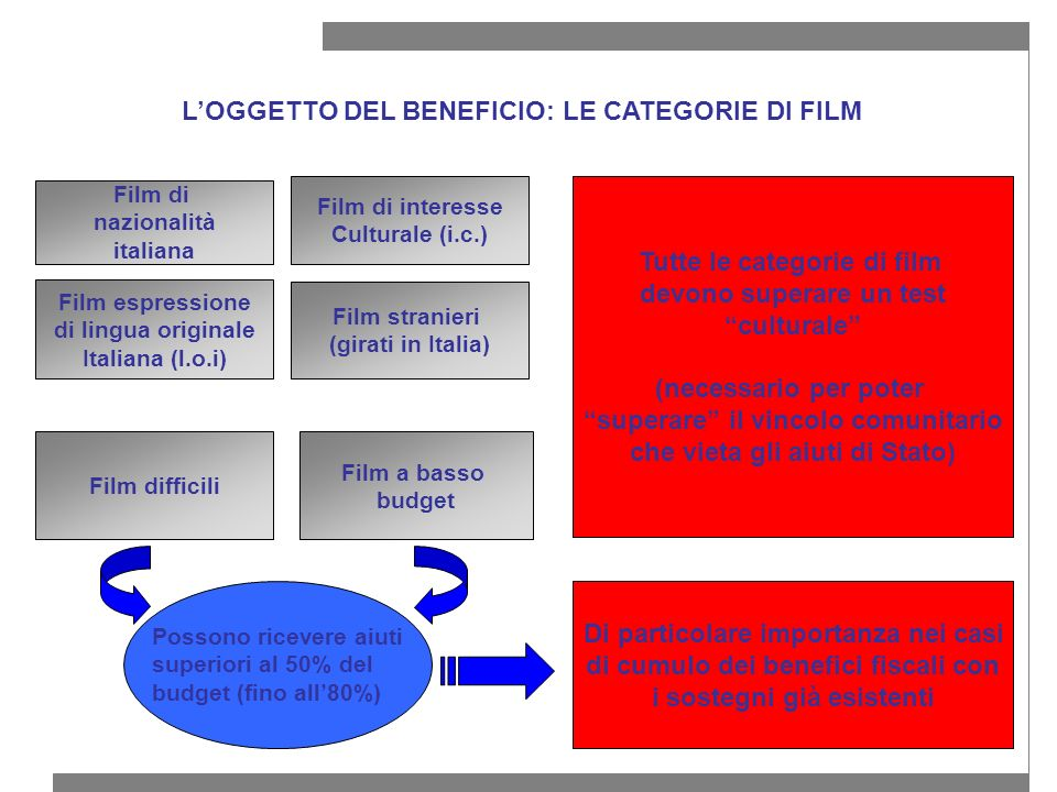 L'OGGETTO DEL BENEFICIO: LE CATEGORIE DI FILM