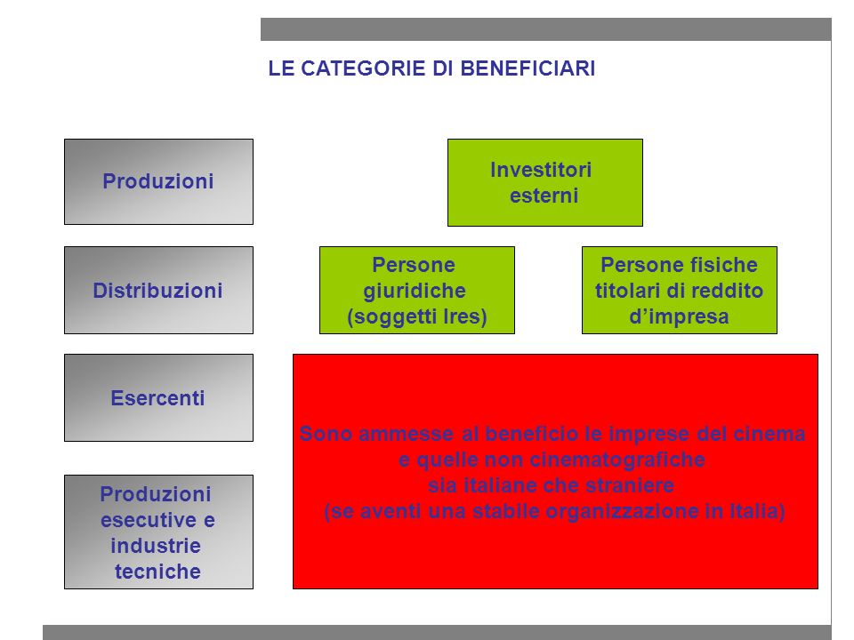 LE CATEGORIE DI BENEFICIARI