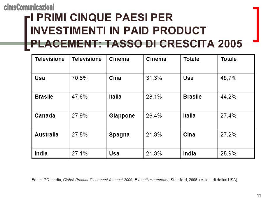 cimsComunicazioni I PRIMI CINQUE PAESI PER INVESTIMENTI IN PAID PRODUCT PLACEMENT: TASSO DI CRESCITA 2005.
