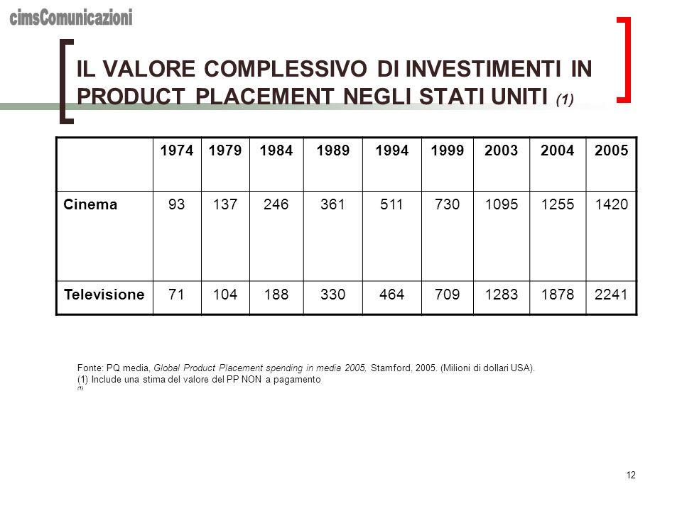 cimsComunicazioni IL VALORE COMPLESSIVO DI INVESTIMENTI IN PRODUCT PLACEMENT NEGLI STATI UNITI (1) 1974.