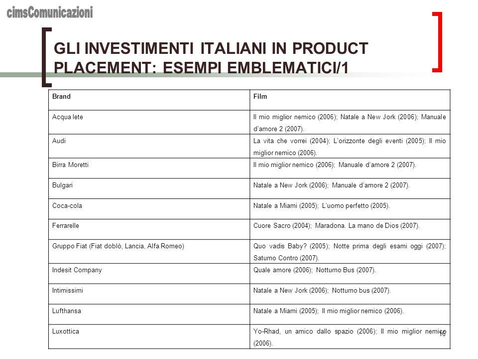 GLI INVESTIMENTI ITALIANI IN PRODUCT PLACEMENT: ESEMPI EMBLEMATICI/1