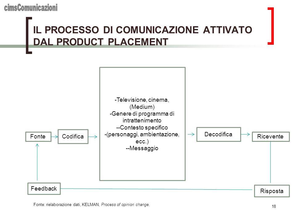 IL PROCESSO DI COMUNICAZIONE ATTIVATO DAL PRODUCT PLACEMENT