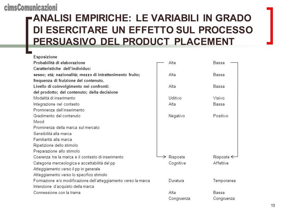 cimsComunicazioni ANALISI EMPIRICHE: LE VARIABILI IN GRADO DI ESERCITARE UN EFFETTO SUL PROCESSO PERSUASIVO DEL PRODUCT PLACEMENT.