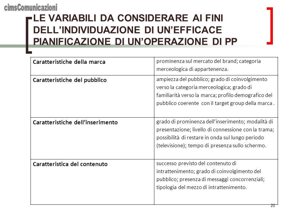 cimsComunicazioni LE VARIABILI DA CONSIDERARE AI FINI DELL'INDIVIDUAZIONE DI UN'EFFICACE PIANIFICAZIONE DI UN'OPERAZIONE DI PP.