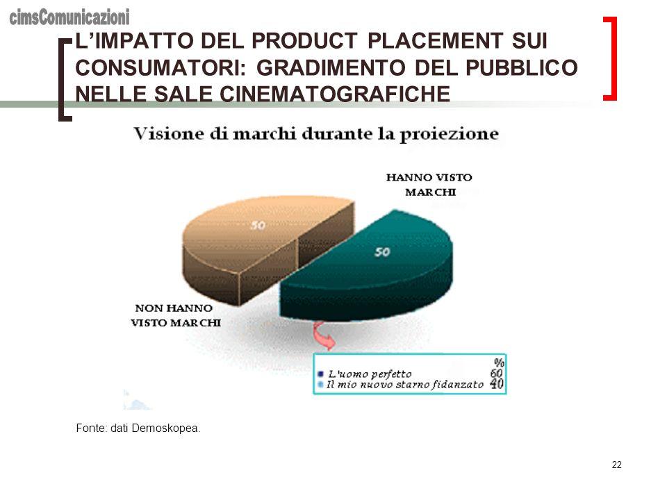 cimsComunicazioni L'IMPATTO DEL PRODUCT PLACEMENT SUI CONSUMATORI: GRADIMENTO DEL PUBBLICO NELLE SALE CINEMATOGRAFICHE.