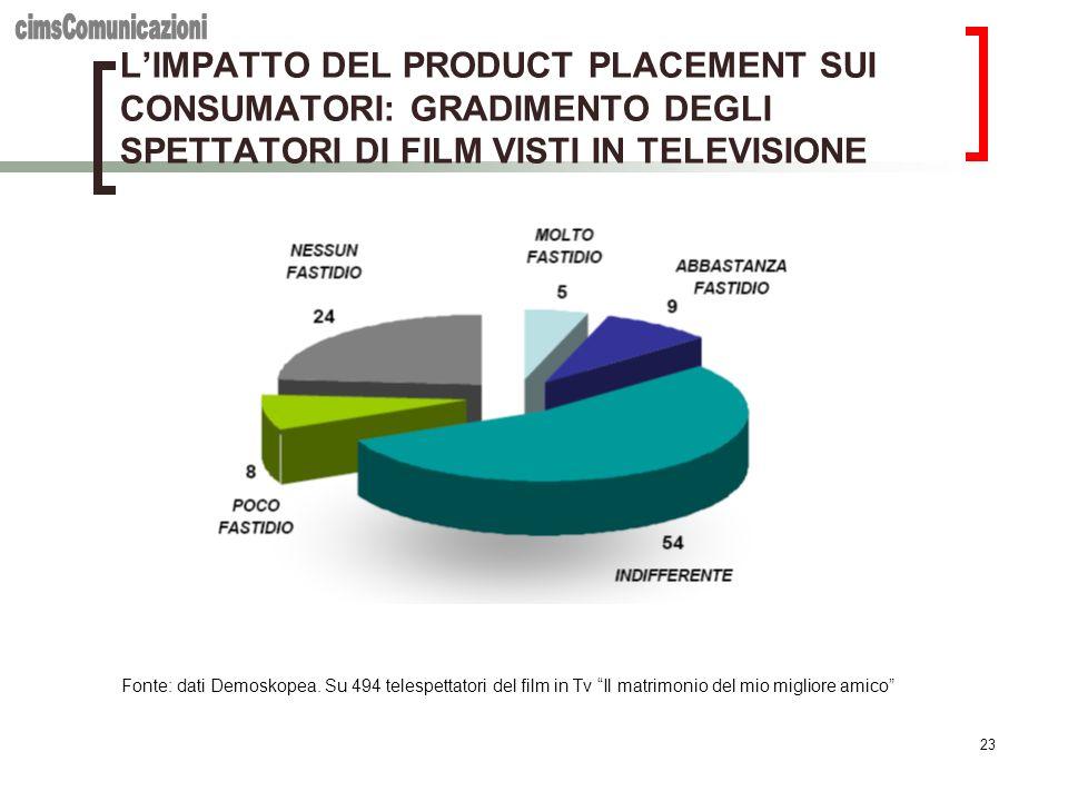 cimsComunicazioni L'IMPATTO DEL PRODUCT PLACEMENT SUI CONSUMATORI: GRADIMENTO DEGLI SPETTATORI DI FILM VISTI IN TELEVISIONE.