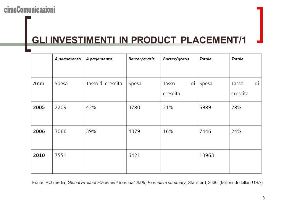 GLI INVESTIMENTI IN PRODUCT PLACEMENT/1