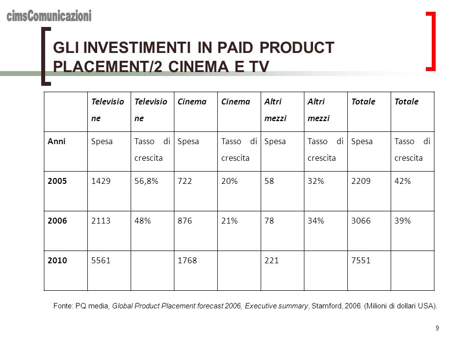 GLI INVESTIMENTI IN PAID PRODUCT PLACEMENT/2 CINEMA E TV