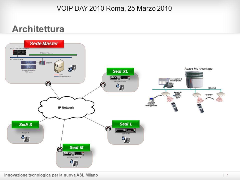 Architettura VOIP DAY 2010 Roma, 25 Marzo 2010 Sede Master Sedi XL