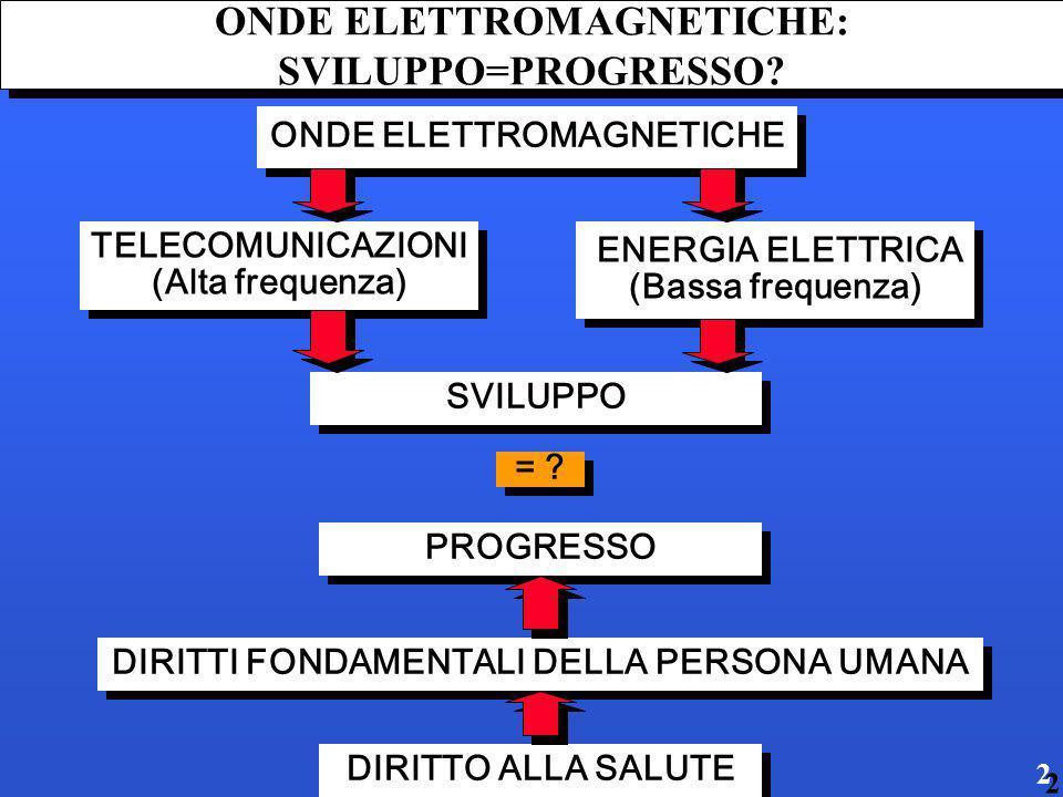 ONDE ELETTROMAGNETICHE: SVILUPPO=PROGRESSO