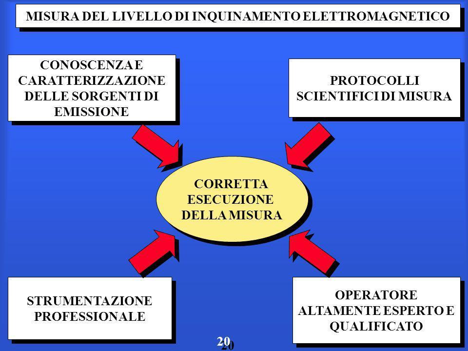MISURA DEL LIVELLO DI INQUINAMENTO ELETTROMAGNETICO