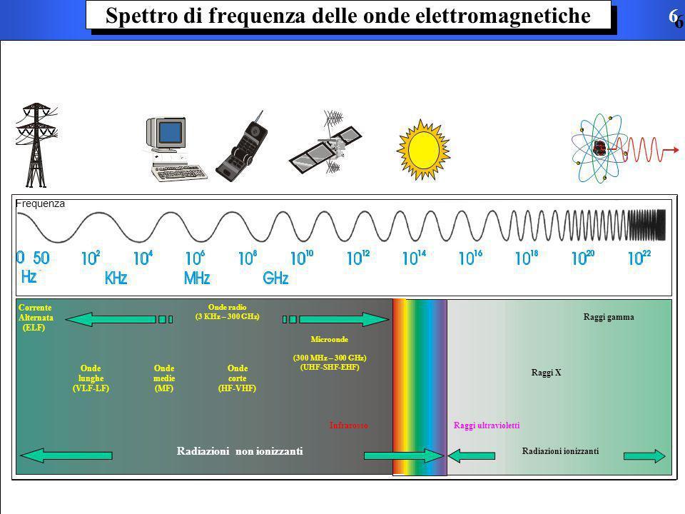 Spettro di frequenza delle onde elettromagnetiche
