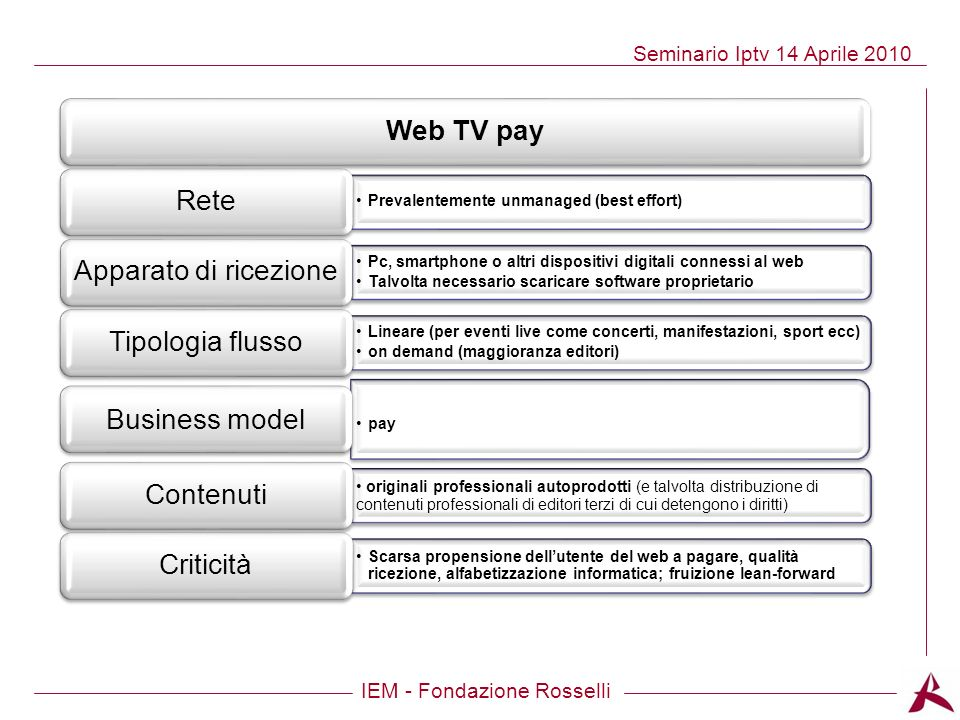 pay Web TV pay Rete Prevalentemente unmanaged (best effort)
