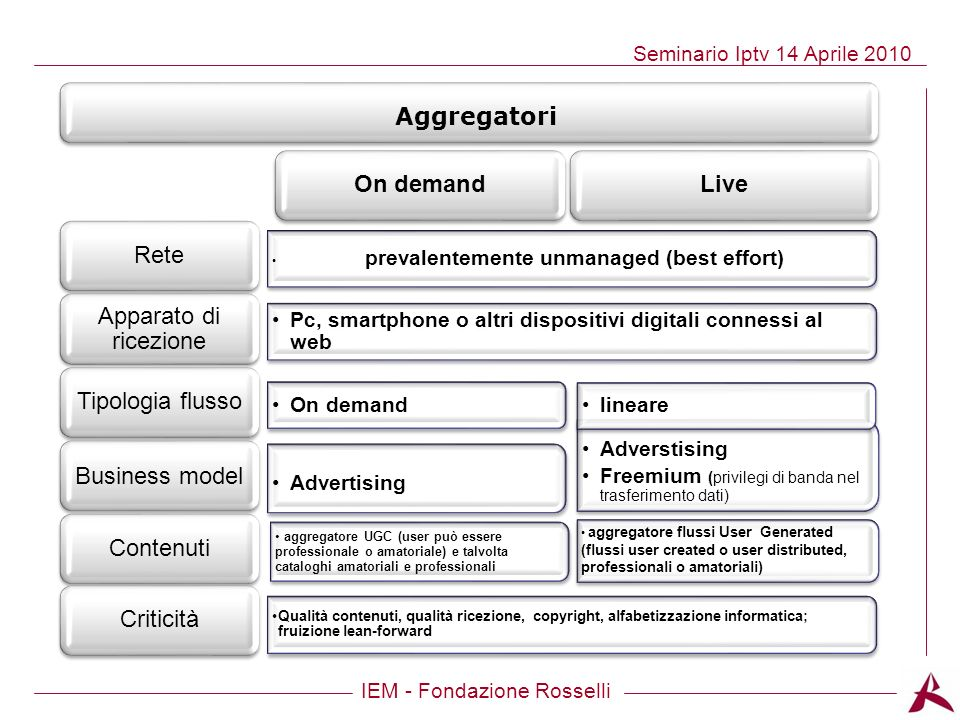 On demand Aggregatori Live