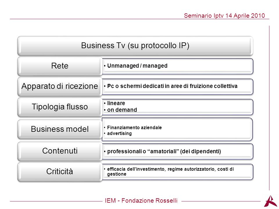 Business Tv (su protocollo IP)