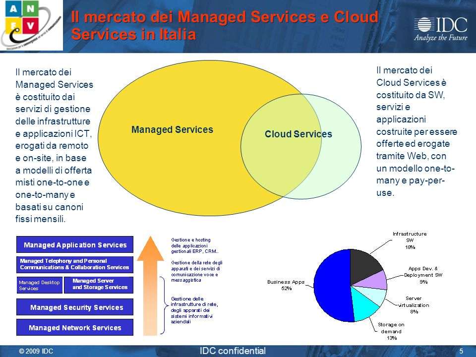 Il mercato dei Managed Services e Cloud Services in Italia