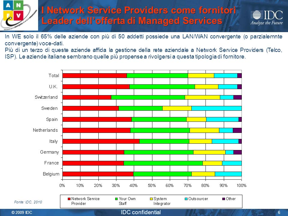 I Network Service Providers come fornitori Leader dell'offerta di Managed Services