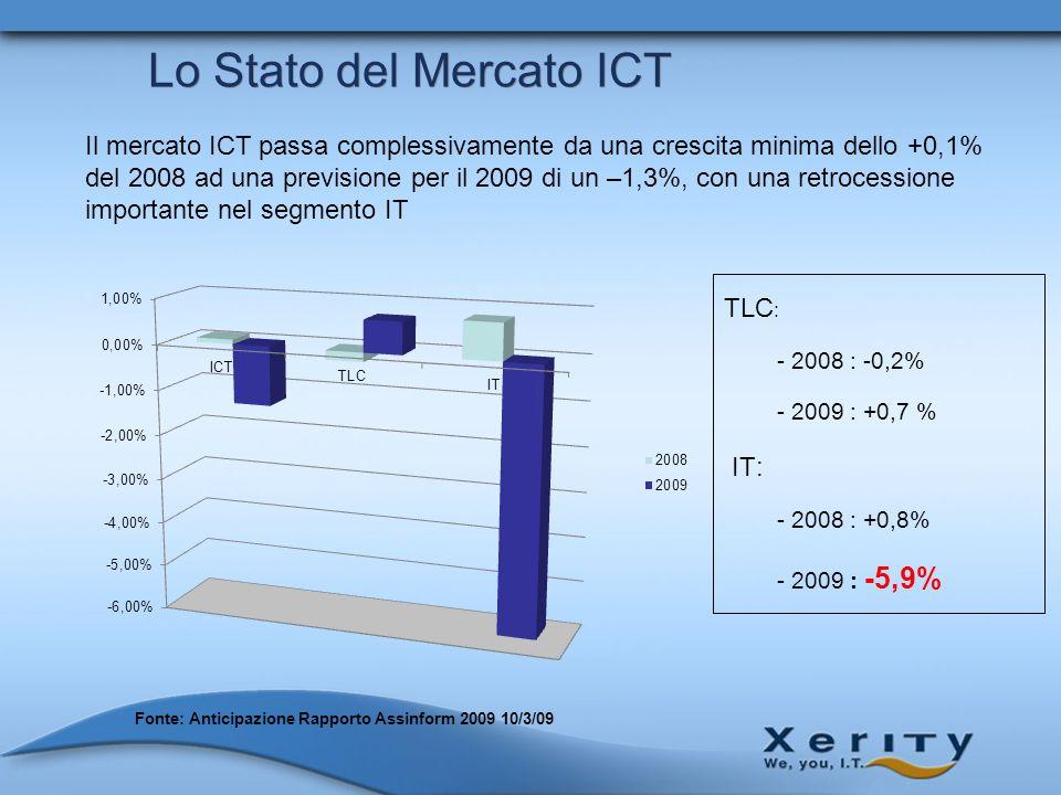 Lo Stato del Mercato ICT