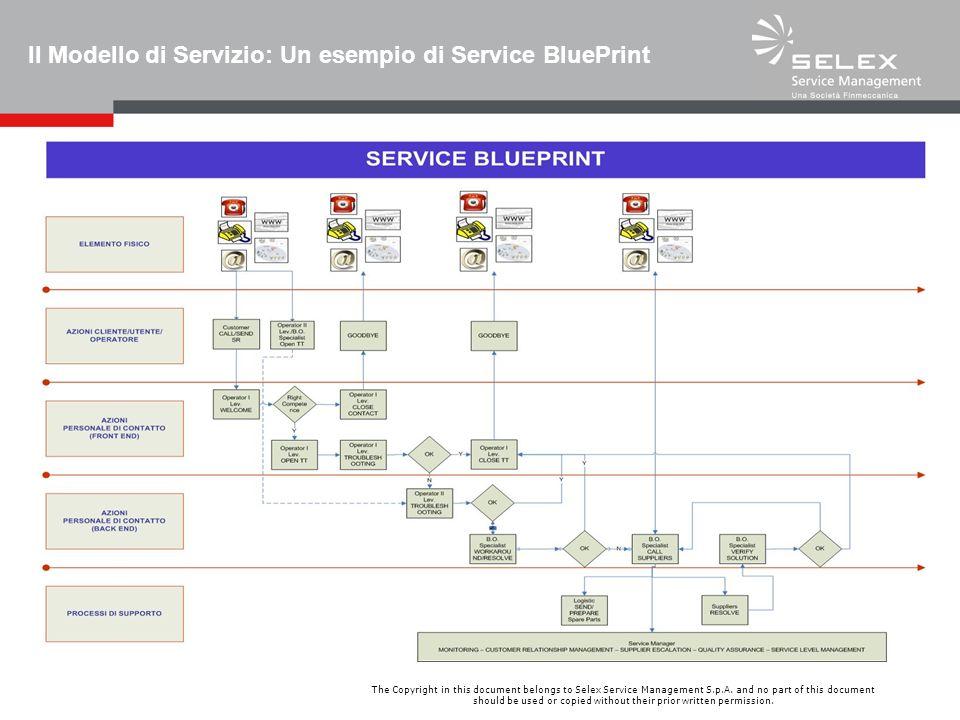 Il Modello di Servizio: Un esempio di Service BluePrint