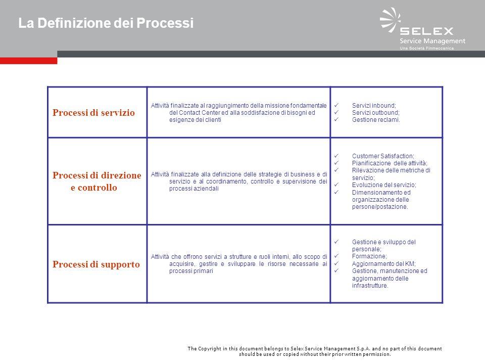 La Definizione dei Processi