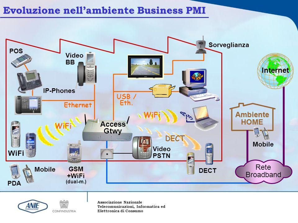 Evoluzione nell'ambiente Business PMI