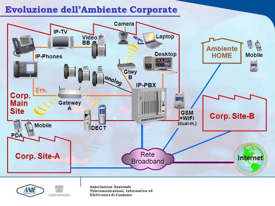 Evoluzione dell'Ambiente Corporate
