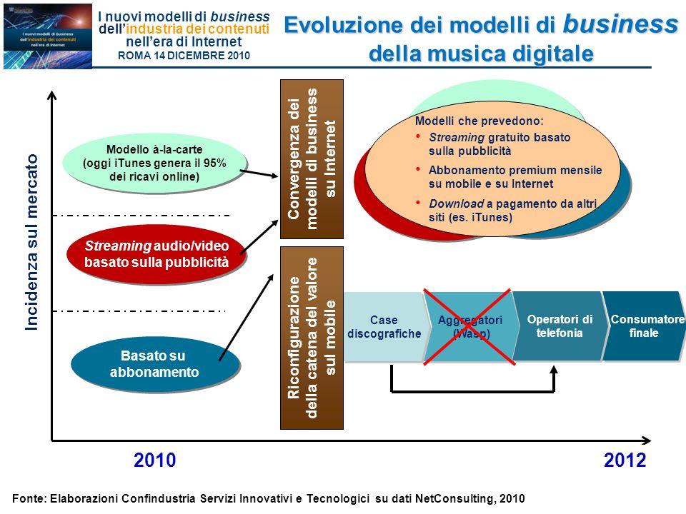 Evoluzione dei modelli di business della musica digitale