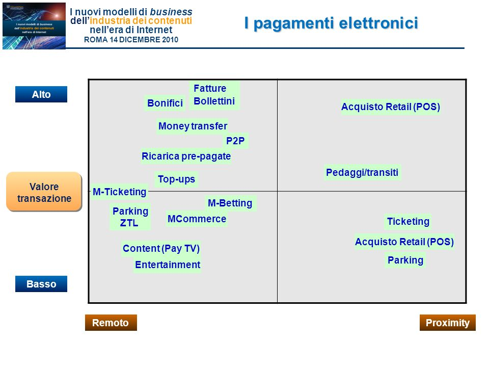 I pagamenti elettronici