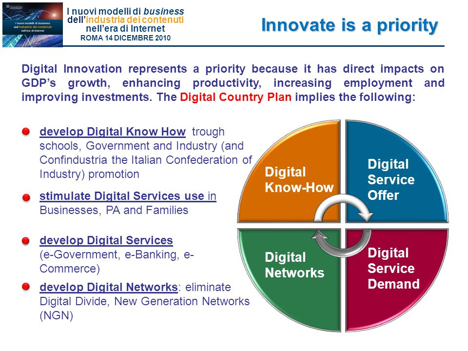 Innovate is a priority Digital Service Offer Digital Know-How Digital