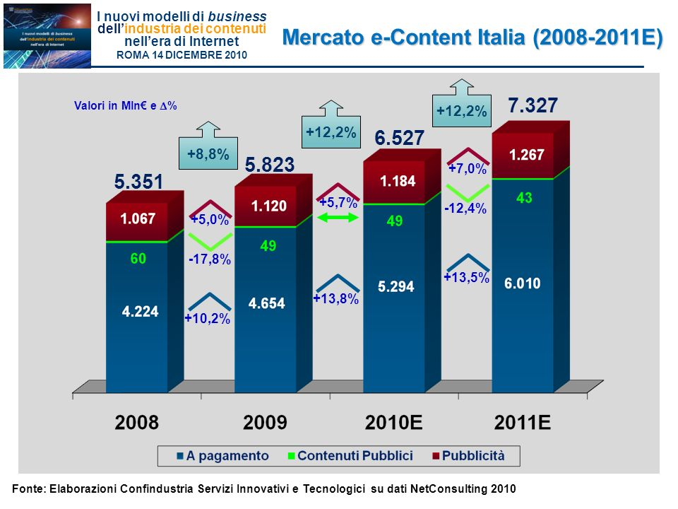 Mercato e-Content Italia (2008-2011E)