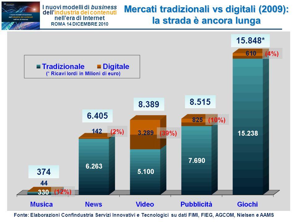 Mercati tradizionali vs digitali (2009): la strada è ancora lunga