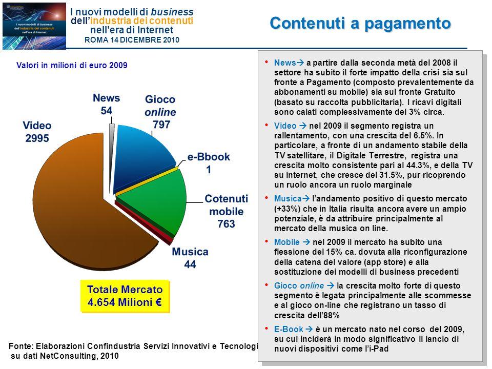 Contenuti a pagamento Totale Mercato 4.654 Milioni €