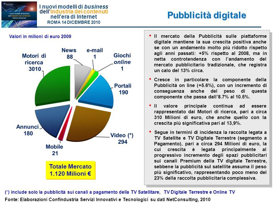 Pubblicità digitale Totale Mercato 1.120 Milioni €