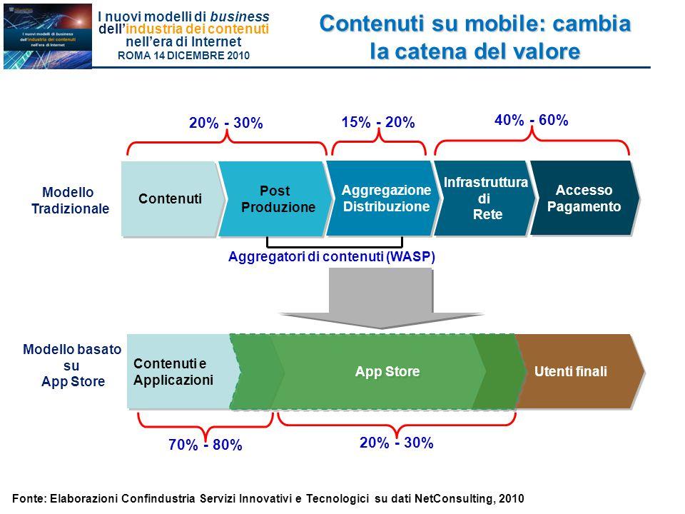Contenuti su mobile: cambia la catena del valore