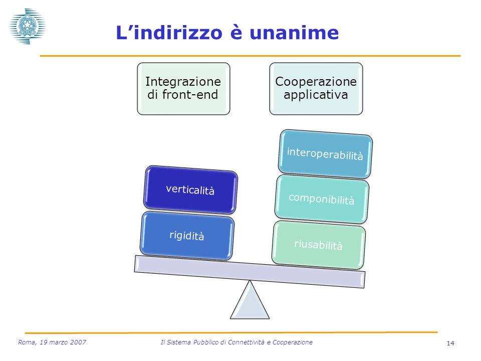 L'indirizzo è unanime Integrazione di front-end. rigidità. verticalità. Cooperazione applicativa.
