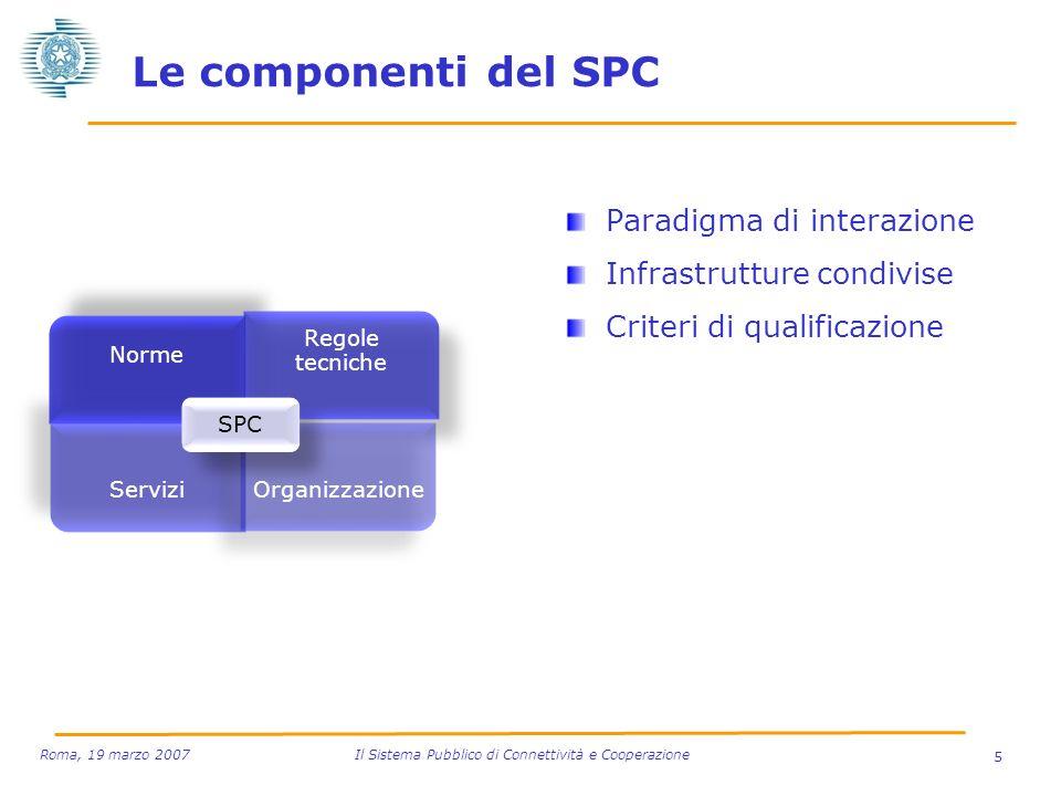 Le componenti del SPC Paradigma di interazione