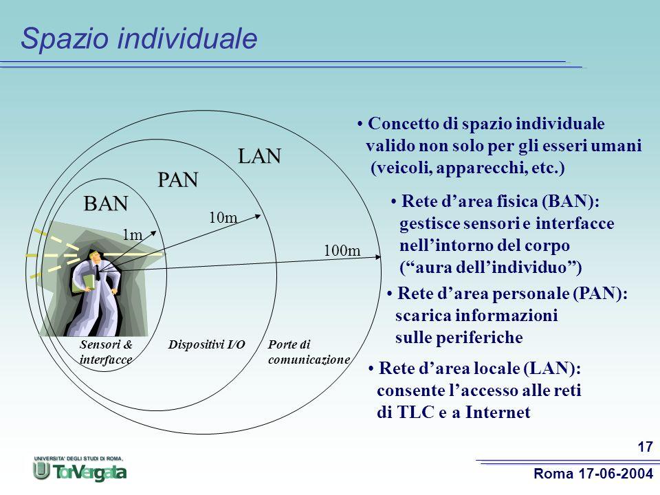 Spazio individuale LAN PAN BAN Concetto di spazio individuale
