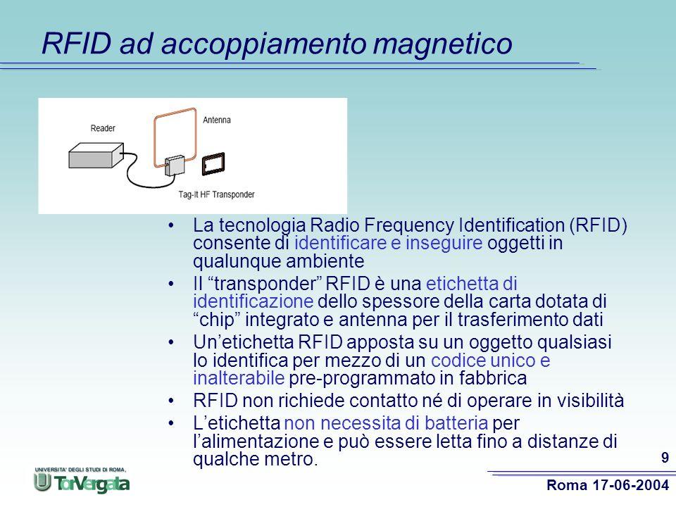 RFID ad accoppiamento magnetico