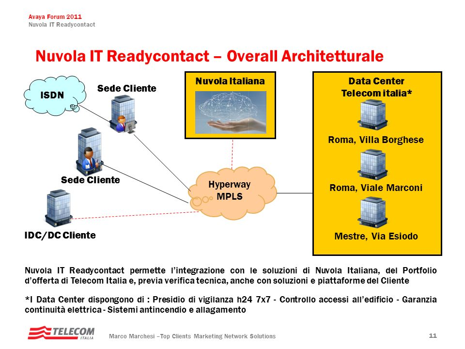 Nuvola IT Readycontact – Overall Architetturale