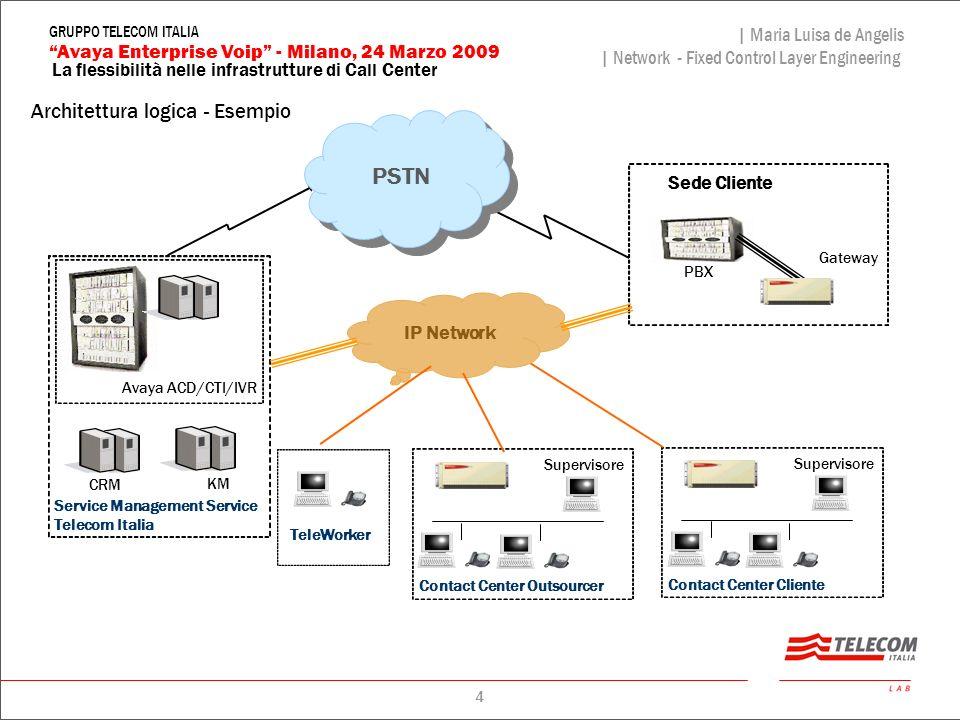 PSTN Architettura logica - Esempio Sede Cliente IP Network Gateway PBX