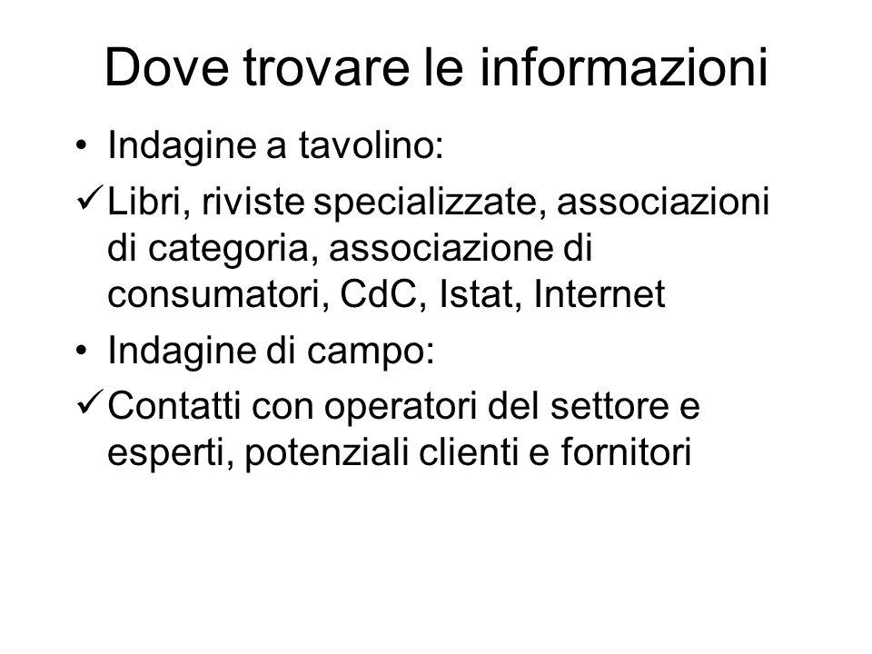 Dove trovare le informazioni